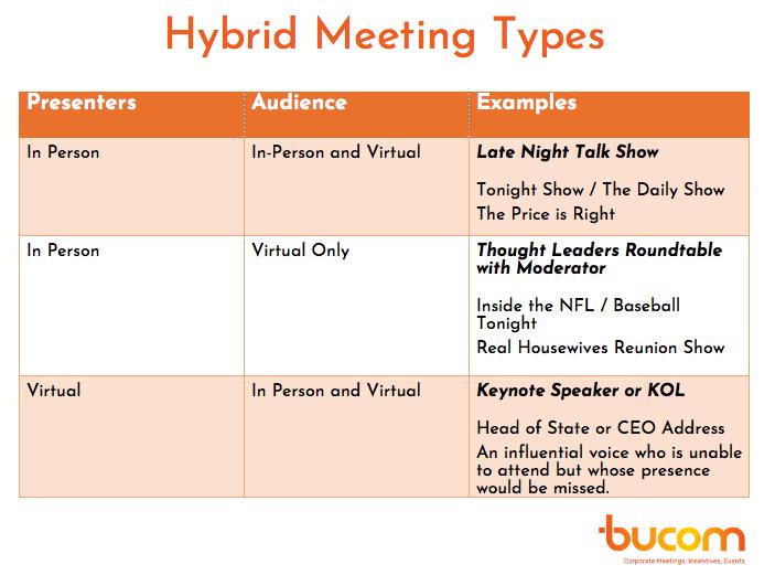 Hybrid Meeting Types