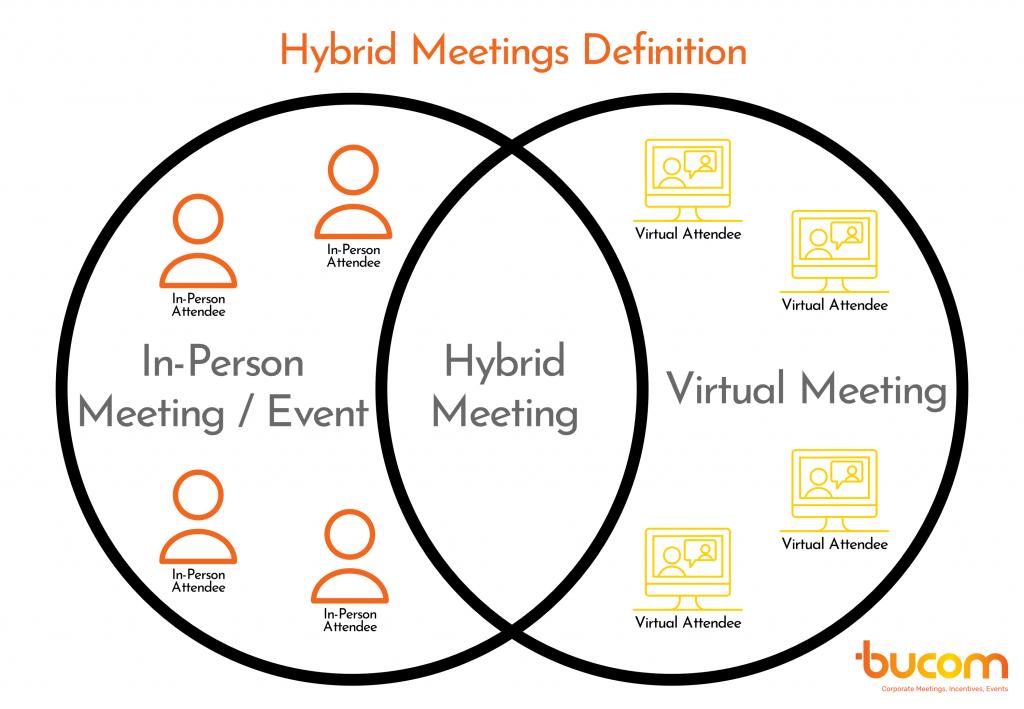 Hybrid Meetings Definition